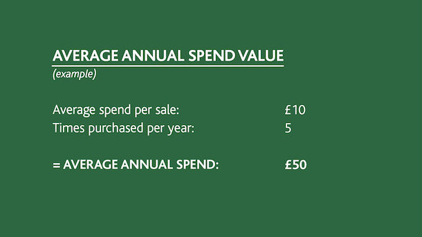 Average customer spend average annual spend