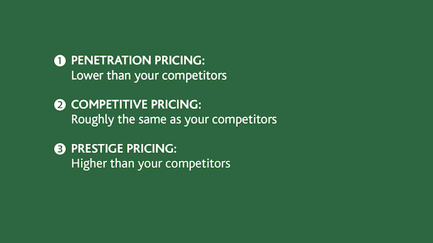 Profitable prices - Price Positioning